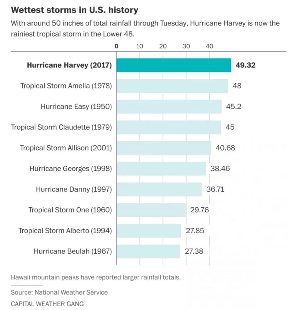 Storm History Chart