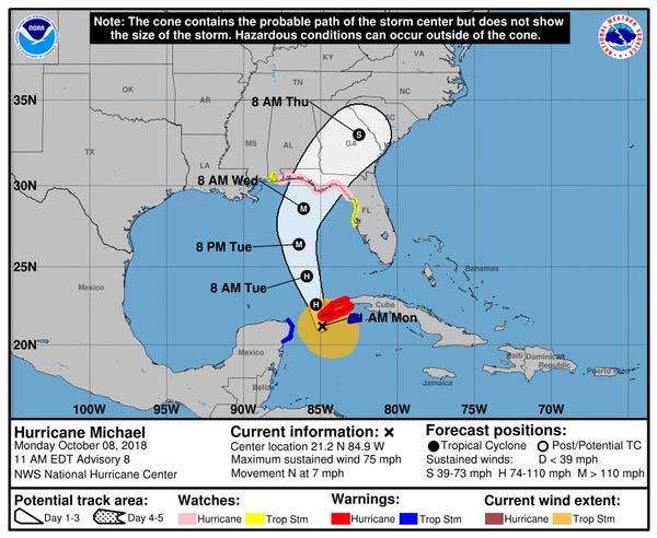 Hurricane Michael's track